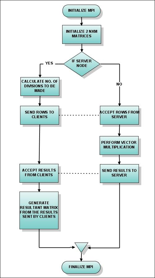 Flow Chart For Matrix Multiplication Gallery - chart design for project